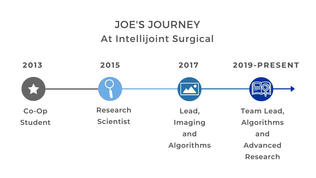 Showing the different roles and progressions that Joe has taken since being an employee at Intellijoint Surgical.